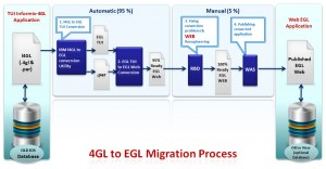 4GL Migration Services