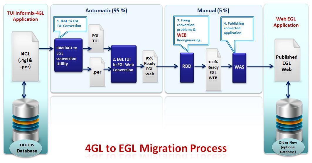 4GL Migration Services