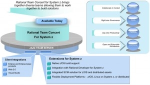 Rational Team Concert for System Z (RTCz)